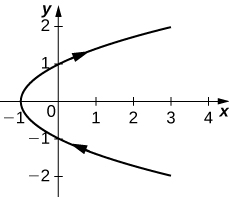 A parabola open to the right with (−1, 0) being the point furthest the left with arrow going from the bottom through (−1, 0) and up.