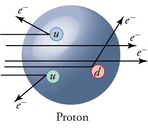 The image shows a large blue sphere representing a proton with three small spheres within it. The three small spheres are labeled 'u', 'u', and 'd', and are colored blue, green, and red, respectively. These three smaller spheres represent up and down quarks. From the left to the right of the image are arrows representing the trajectory of electrons. Some of the electrons pass through the proton, while others are shown striking the quarks and scattering away.