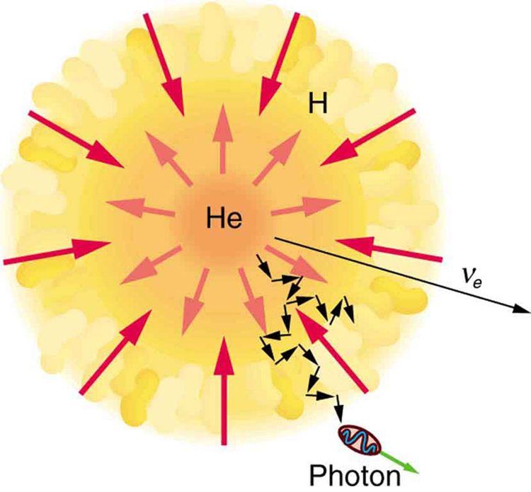 In the given figure nuclear fusion in the Sun is shown. The sun is shown like a sunflower. In the center, helium H e is shown. The energy emitted from H E is shown by outward arrows.