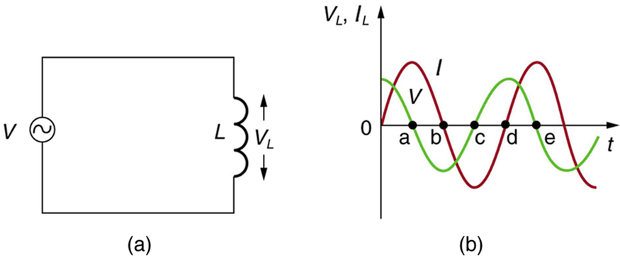Part a of the figure describes an A C voltage source V connected across an inductor L. The voltage across the inductance is shown as V L. Part b of the figure describes a graph showing the variation of current and voltage across the inductance as a function of time. The voltage V L and current I L is plotted along the Y axis and the time t is along the X axis. The graph for current is a progressive sine wave from the origin. The graph for voltage V is a cosine wave and an amplitude slightly less than the current wave.