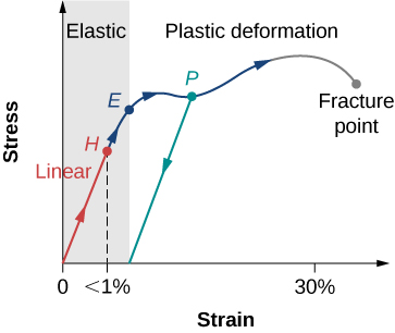 Figure shows a stress-strain plot. When the strain is below 1%, point H, stress grows linearly. Plastic deformation, marked as P, takes place between 1% and 30%. Further increase in strain results in fracture.