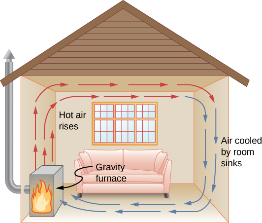 Figure shows a room heated by a gravity furnace. Hot air rises from the furnace and travels along the ceiling to the right. Air cooled by room travels down from the ceiling and back to the furnace.
