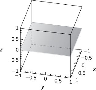 This figure is a parallelogram representing a plane. It is parallel to the x y-plane at z = 0. It is inside of a box. The edges of the box represent the x, y, and z axes.