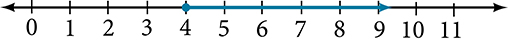 A number line starting at zero with the last tick mark being labeled 11.  There is a dot at the number 4 and an arrow extends toward the right.