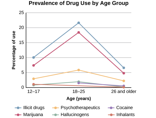 "A chart labeled ""Prevalence of Drug Use by Age Group"" graphs ""Age (years)"" on the x axis and ""Percentage of use"" on the y axis. Note that the following percentages are estimates. According to this chart, 10 percent of people in the age range of 12–17 use illicit drugs, compared to 22 percent usage in the age range of 18–25, and 7 percent usage in the age range of 26 and older. 7.5 percent of people in the age range of 12–17 use marijuana, compared to 18 percent usage in the age range of 18–25, and 5 percent usage in the age range of 26 and older. 3 percent of people in the age range of 12–17 use psychotherapeutics, compared to 6 percent usage in the age range of 18–25, and 2.5 percent usage in the age range of 26 and older. 1 percent of people in the age range of 12–17 use inhalants. This number steadily drops off to 0 percent in the 26 and older age group. 1 percent of people in the age range of 12–17 use hallucinogens, compared to 2.5 percent usage in the age range of 18–25, and almost 0 percent usage in the age range of 26 and older. Cocaine use in the age range of 18–25 is around 2 percent, and it drops off to nearly 0 percent by the age range of 26 and older."