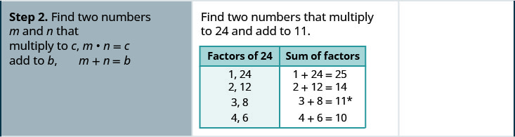 Step 2 is to find two numbers m and n that multiply to c, m times n is c and add to b, m plus n is b. So, find two numbers that multiply to 24 and add to 11. Factors of 24 are 1 and 24, 2 and 12, 3 and 8, 4 and 6. Sum of factors: 1 plus 24 is 25, 2 plus 12 is 14, 3 plus 8 is 11 and 4 plus 6 is 10.