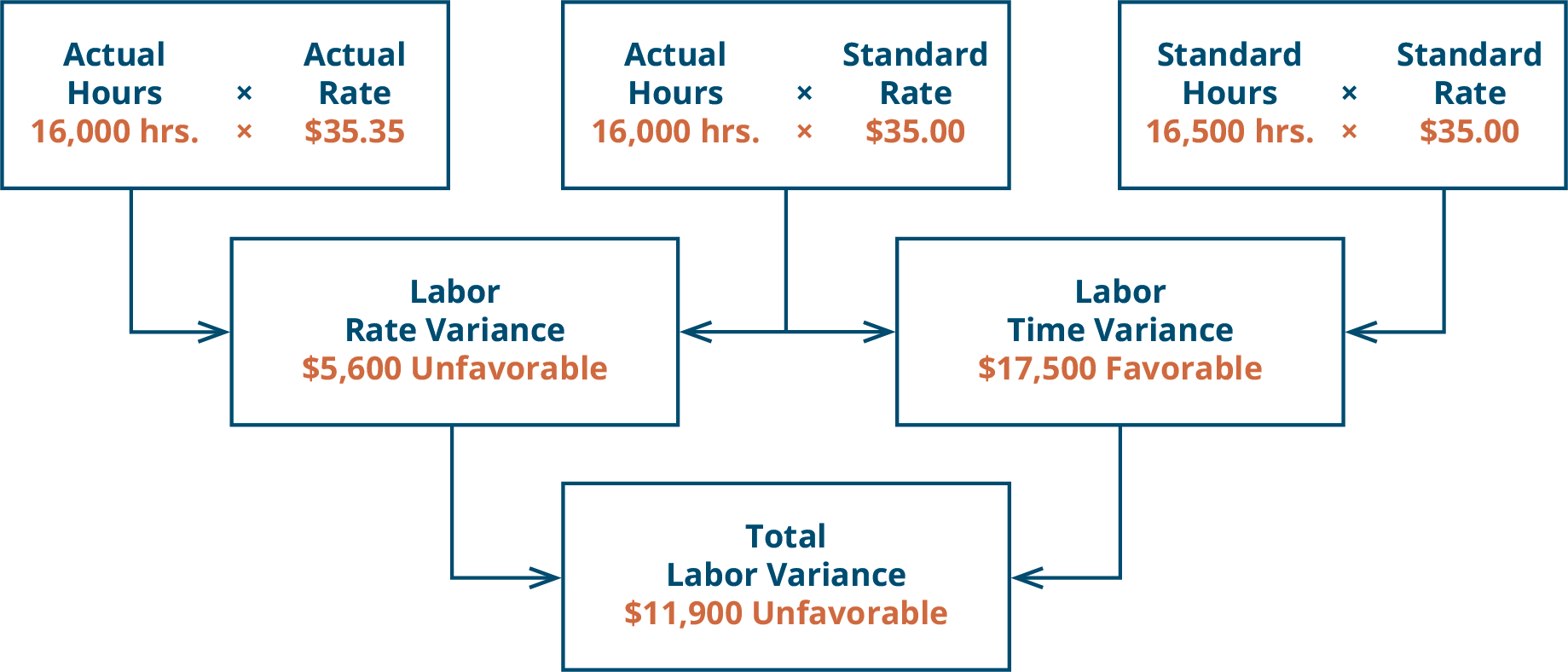 There are three top row boxes. Two, Actual Hours (16,000) times Actual Rate ($35.35) and Actual Hours (16,000) times Standard Rate ($35.00) combine to point to a Second row box: Direct Labor Rate Variance $5,600 U. Two top row boxes: Actual Hours (16,000) times Standard Rate ($35.00) and Standard Hours (16,500) times Standard Rate ($35.00) combine to point to Second row box: Direct Labor Time Variance $17,500 F. Notice the middle top row box is used for both of the variances. Second row boxes: Direct Labor Rate Variance $5,650 U and Direct Labor Time Variance $17,500 F combine to point to bottom row box: Total Direct Labor Variance $11,900 U.