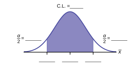 This is a template of a normal distribution curve with the central region shaded to represent a confidence interval. The residual areas are on either side of the shaded region. Blanks indicate that students should label the confidence level, residual areas, and points that define the confidence interval.