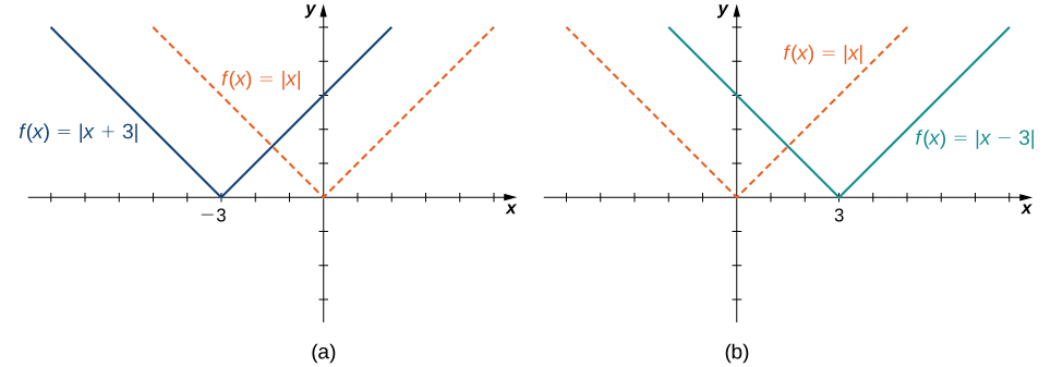 "An image of two graphs. The first graph is labeled ""a"" and has an x axis that runs from -8 to 5 and a y axis that runs from -3 to 5. The graph is of two functions. The first function is ""f(x) = absolute value of x"", which decreases in a straight line until the origin and then increases in a straight line again after the origin. The second function is ""f(x) = absolute value of (x + 3)"", which decreases in a straight line until the point (-3, 0) and then increases in a straight line again after the point (-3, 0). The two functions are the same in shape, but the second function is shifted left 3 units. The second graph is labeled ""b"" and has an x axis that runs from -5 to 8 and a y axis that runs from -3 to 5. The graph is of two functions. The first function is ""f(x) = absolute value of x"", which decreases in a straight line until the origin and then increases in a straight line again after the origin. The second function is ""f(x) = absolute value of (x - 3)"", which decreases in a straight line until the point (3, 0) and then increases in a straight line again after the point (3, 0). The two functions are the same in shape, but the second function is shifted right 3 units."