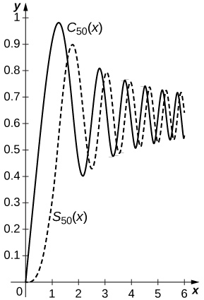 This graph has two curves. The first one is a solid curve labeled Csub50(x). It begins at the origin and is a wave that gradually decreases in amplitude. The highest it reaches is y = 1. The second curve is labeled Ssub50(x). It is a wave that gradually decreases in amplitude. The highest it reaches is 0.9. It is very close to the pattern of the first curve with a slight shift to the right.