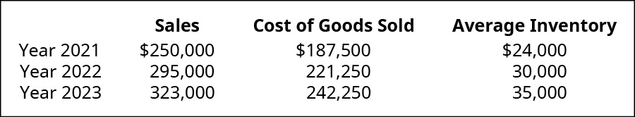 Table showing Sales, Cost of Goods Sold, and Average Inventory respectively for: 2021: $250,000, $187,500, $24,000; 2022: $295,000, $221,250, $30,000; 2023: $323,000, $242,250, $35,000.