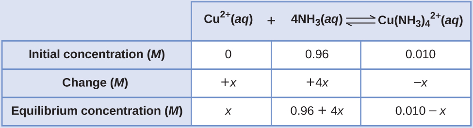 "This table has two main columns and four rows. The first row for the first column does not have a heading and then has the following: Initial pressure ( M ), Change ( M ), Equilibrium ( M ). The second column has the header, ""C u superscript 2 positive sign ( a q ) plus 4 N H subscript 3 ( a q ) equilibrium arrow C u ( N H subscript 3 ) subscript 4 superscript 2 positive sign ( a q )."" Under the second column is a subgroup of three columns and three rows. The first column has the following: 0, positive x, x. The second column has the following: 0.96, positive 4 x, 0.96 plus 4 x. The third column has the following: 0.010, negative x, 0.010 minus x."