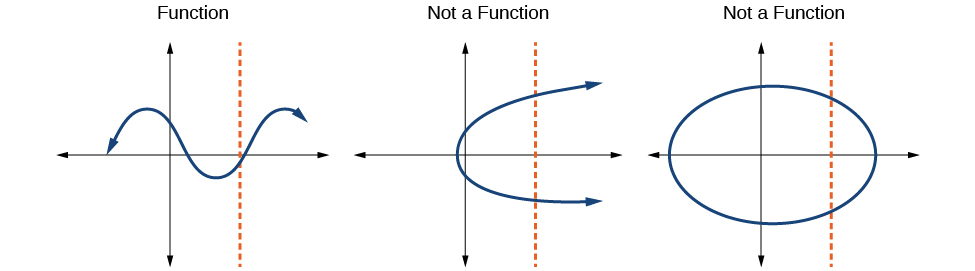 Three graphs visually showing what is and is not a function.