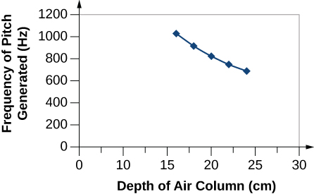 The graph shows the depth of air column in centimeters on the x-axis and the frequency of pitch generated in hertz on the y-axis. The line connecting the points (16, 1034.4), (18, 919.4), (20, 827.5), (22, 752.3), and (24, 689.6) is concavely curving to the right.