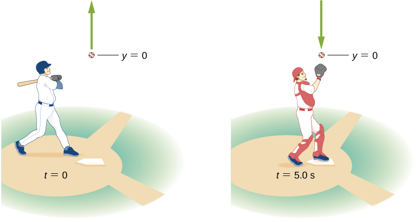 Left picture shows a baseball player hitting the ball at time equal zero seconds. Right picture shows a baseball player catching the ball at time equal five seconds.