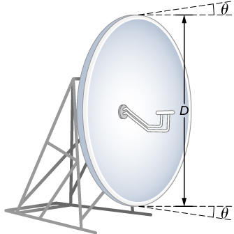 Figure shows a dish antenna with diameter D. Lines emerging from two edges of the dish form an angle theta with the horizontal.