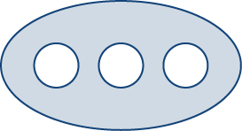 A nonsimply connected, oval-shaped region with three circular holes.