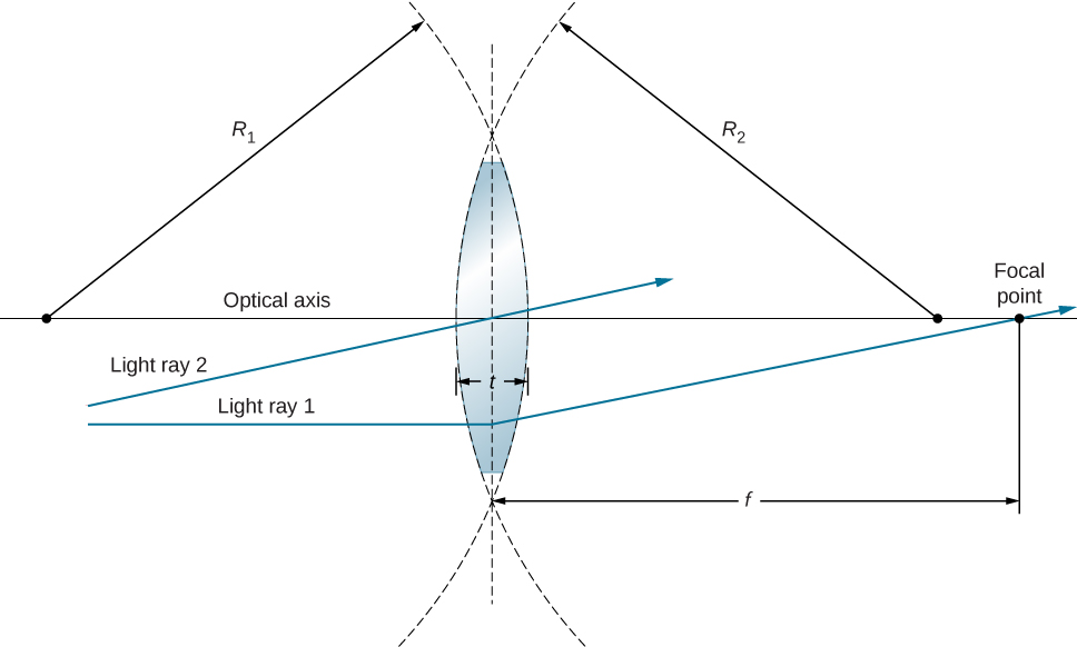Figure shows the cross section of a bi-convex lens. The radii of curvature of the right and left surfaces are R1 and R2 respectively. The thickness of the lens is h. Light ray 1 enters the lens, deviates and passes through the focal point. Light ray 2 passes through the center of the lens without deviating.