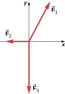 Figure shows the coordinate axes, vector F1 at an angle of about 28 degrees with the positive y axis, vector F2 along the negative x axis and vector F3 along the negative y axis.