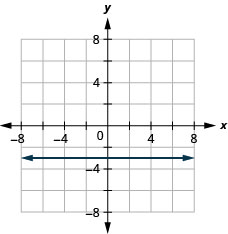 The figure has a constant function graphed on the x y-coordinate plane. The x-axis runs from negative 6 to 6. The y-axis runs from negative 6 to 6. The line goes through the points (0, negative 3), (1, negative 3), and (2, negative 3).