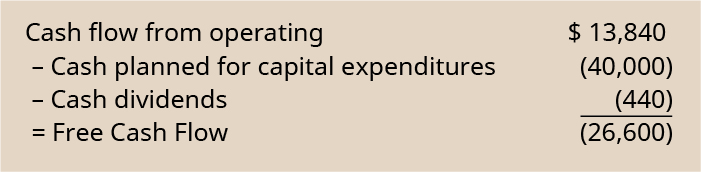 Cash flow from operating $13,840 minus cash planned for capital expenditures of (40,000) minus cash dividends of (440) equals free cash flow of (26,600).