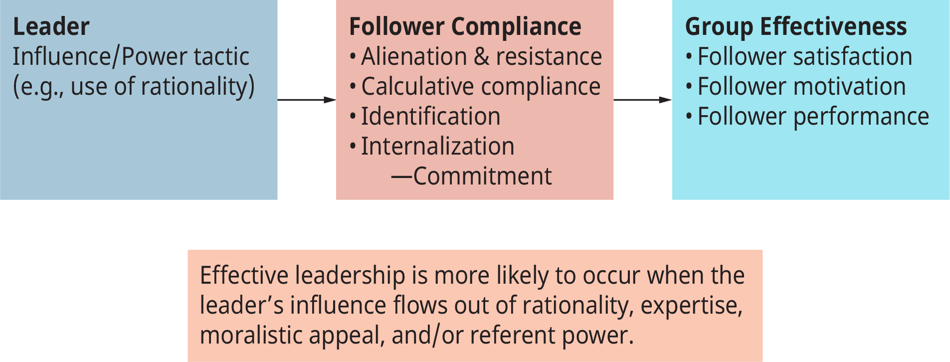 A diagram illustrates the leader-follower power relationship.