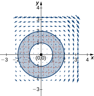A vector field in two dimensions. The arrows surround the origin in a clockwise circular motion. Those close to the origin are much smaller than those further away. A circle of radius 2 and a circle of radius with centers at the origin is drawn in, and the region between the two is shaded.