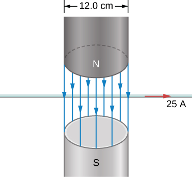 The field in the vertical gap of an electromagnet points down. The gap is 12.0 cm wide. A horizontal wire passes through the gap and carries a current of 25 A, flowing to the right.