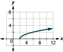 The figure has a square root function graphed on the x y-coordinate plane. The x-axis runs from negative 2 to 8. The y-axis runs from negative 2 to 8. The half-line starts at the point (2, 0) and goes through the points (3, 1) and (6, 2).