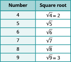 "A table is shown with 2 columns. The first column is labeled ""Number"" and contains the values: 4, 5, 6, 7, 8, 9. The second column is labeled ""Square root"" and contains the values: square root of 4 equals 2, square root of 5, square root of 6, square root of 7, square root of 8, square root of 9 equals 3."