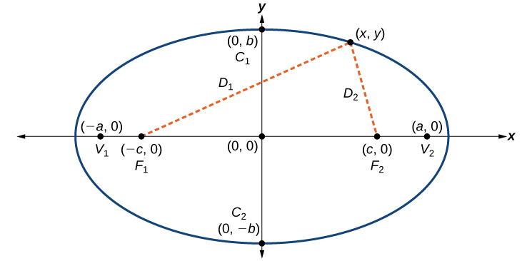 An ellipse centered at the origin on an x, y-coordinate plane.  Points C1 and C2 are plotted at the points (0, b) and (0, -b) respectively; these points appear on the ellipse.  Points V1 and V2 are plotted at the points (-a, 0) and (a, 0) respectively; these points appear on the ellipse.  Points F1 and F2 are plotted at the points (-c, 0) and (c, 0) respectively; these points appear on the x-axis, but not the ellipse. The point (x, y) appears on the ellipse in the first quadrant.  Dotted lines extend from F1 and F2 to the point (x, y).
