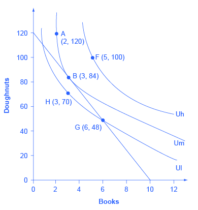 The graph shows indifferences curves Ul, Um, and Uh which highlight the following choices based on her options of books (the x-axis) and doughnuts (the y-axis): A (2, 120); B (3, 84); F (5, 100); G (6, 48); H (3, 70).