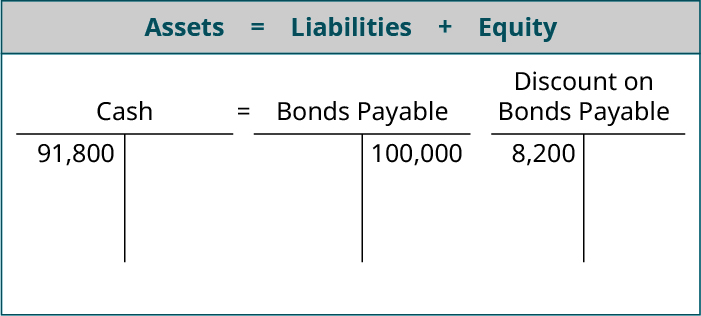 Assets equals Liabilites plus Equity; T account for Cash showing 91,800 on the debit side equals T account for Bonds Payable showing 100,000 on the credit side and Discount on Bonds Payable T account showing 8,200 on the debit side.