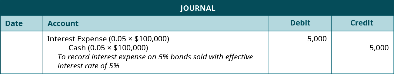 "Journal entry: debit Interest Expense (0.05 times $100,000) and credit Cash for 5,000 each. Explanation: ""To record interest expense on 5 percent bonds sold with effective interest rate of 5 percent."""