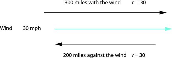 "The above image has two parallel arrows. The first arrow has its tip pointing to the right The words,""300 miles with the wind r plus 30"" above the arrow tip. Below that is a squiggly line. To the left of the squiggly line it says, ""Wind 30 miles per hour"". Below that is an arrow with its tip pointing to the left. Below that are the words, ""200 miles against the wind r minus 30""."