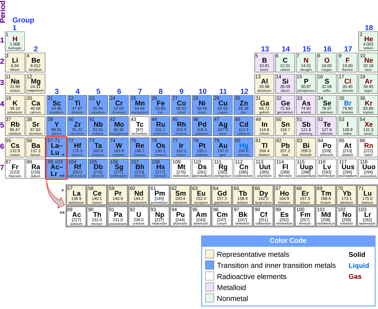 "The Periodic Table of Elements is shown. The 18 columns are labeled ""Group"" and the 7 rows are labeled ""Period."" Below the table to the right is a box labeled ""Color Code"" with different colors for representative metals, transition and inner transition metals, radioactive elements, metalloids, and nonmetals, as well as solids, liquids, and gases. Each element will be described in this order: atomic number; name; symbol; whether it is a representative metal, transition and inner transition metal, radioactive element, metalloid, or nonmetal; whether it is a solid, liquid, or gas; and atomic mass. Beginning at the top left of the table, or period 1, group 1, is a box containing ""1; hydrogen; H; nonmetal; gas; and 1.008."" There is only one other element box in period 1, group 18, which contains ""2; helium; H e; nonmetal; gas; and 4.003."" Period 2, group 1 contains ""3; lithium; L i; representative metal; solid; and 6.94"" Group 2 contains ""4; beryllium; B e; representative metal; solid; and 9.012."" Groups 3 through 12 are skipped and group 13 contains ""5; boron; B; metalloid; solid; 10.81."" Group 14 contains ""6; carbon; C; nonmetal; solid; and 12.01."" Group 15 contains ""7; nitrogen; N; nonmetal; gas; and 14.01."" Group 16 contains ""8; oxygen; O; nonmetal; gas; and 16.00."" Group 17 contains ""9; fluorine; F; nonmetal; gas; and 19.00."" Group 18 contains ""10; neon; N e; nonmetal; gas; and 20.18."" Period 3, group 1 contains ""11; sodium; N a; representative metal; solid; and 22.99."" Group 2 contains ""12; magnesium; M g; representative metal; solid; and 24.31."" Groups 3 through 12 are skipped again in period 3 and group 13 contains ""13; aluminum; A l; representative metal; solid; and 26.98."" Group 14 contains ""14; silicon; S i; metalloid; solid; and 28.09."" Group 15 contains ""15; phosphorous; P; nonmetal; solid; and 30.97."" Group 16 contains ""16; sulfur; S; nonmetal; solid; and 32.06."" Group 17 contains ""17; chlorine; C l; nonmetal; gas; and 35.45."" Group 18 contains ""18; argon; A r; nonmetal; gas; and 39.95."" Period 4, group 1 contains ""19; potassium; K; representative metal; solid; and 39.10."" Group 2 contains ""20; calcium; C a; representative metal; solid; and 40.08."" Group 3 contains ""21; scandium; S c; transition and inner transition metal; solid; and 44.96."" Group 4 contains ""22; titanium; T i; transition and inner transition metal; solid; and 47.87."" Group 5 contains ""23; vanadium; V; transition and inner transition metal; solid; and 50.94."" Group 6 contains ""24; chromium; C r; transition and inner transition metal; solid; and 52.00."" Group 7 contains ""25; manganese; M n; transition and inner transition metal; solid; and 54.94."" Group 8 contains ""26; iron; F e; transition and inner transition metal; solid; and 55.85."" Group 9 contains ""27; cobalt; C o; transition and inner transition metal; solid; and 58.93."" Group 10 contains ""28; nickel; N i; transition and inner transition metal; solid; and 58.69."" Group 11 contains ""29; copper; C u; transition and inner transition metal; solid; and 63.55."" Group 12 contains ""30; zinc; Z n; transition and inner transition metal; solid; and 65.38."" Group 13 contains ""31; gallium; G a; representative metal; solid; and 69.72."" Group 14 contains ""32; germanium; G e; metalloid; solid; and 72.63."" Group 15 contains ""33; arsenic; A s; metalloid; solid; and 74.92."" Group 16 contains ""34; selenium; S e; nonmetal; solid; and 78.97."" Group 17 contains ""35; bromine; B r; nonmetal; liquid; and 79.90."" Group 18 contains ""36; krypton; K r; nonmetal; gas; and 83.80."" Period 5, group 1 contains ""37; rubidium; R b; representative metal; solid; and 85.47."" Group 2 contains ""38; strontium; S r; representative metal; solid; and 87.62."" Group 3 contains ""39; yttrium; Y; transition and inner transition metal; solid; and 88.91."" Group 4 contains ""40; zirconium; Z r; transition and inner transition metal; solid; and 91.22."" Group 5 contains ""41; niobium; N b; transition and inner transition metal; solid; and 92.91."" Group 6 contains ""42; molybdenum; M o; transition and inner transition metal; solid; and 95.95."" Group 7 contains ""43; technetium; T c; radioactive element; solid; and 97."" Group 8 contains ""44; ruthenium; R u; transition and inner transition metal; solid; and 101.1."" Group 9 contains ""45; rhodium; R h; transition and inner transition metal; solid; and 102.9."" Group 10 contains ""46; palladium; P d; transition and inner transition metal; solid; and 106.4."" Group 11 contains ""47; silver; A g; transition and inner transition metal; solid; and 107.9."" Group 12 contains ""48; cadmium; C d; transition and inner transition metal; solid; and 112.4."" Group 13 contains ""49; indium; I n; representative metal; solid; and 114.8."" Group 14 contains ""50; tin; S n; representative metal; solid; and 118.7."" Group 15 contains ""51; antimony; S b; metalloid; solid; and 121.8."" Group 16 contains ""52; tellurium; T e; metalloid; solid; and 127.6."" Group 17 contains ""53; iodine; I; nonmetal; solid; and 126.9."" Group 18 contains ""54; xenon; X e; nonmetal; gas; and 131.3."" Period 6, group 1 contains ""55; cesium; C s; representative metal; solid; and 132.9."" Group 2 contains ""56; barium; B a; representative metal; solid; and 137.3."" Group 3 breaks the pattern. The box has a large arrow pointing to a row of elements below the table with atomic numbers ranging from 57-71. In sequential order by atomic number, the first box in this row contains ""57; lanthanum; L a; representative metal; solid; and 138.9."" To its right, the next is ""58; cerium; C e; representative metal; solid; and 140.1."" Next is ""59; praseodymium; P r; representative metal; solid; and 140.9."" Next is ""60; neodymium; N d; representative metal; solid; and 144.2."" Next is ""61; promethium; P m; radioactive element; solid; and 145."" Next is ""62; samarium; S m; representative metal; solid; and 150.4."" Next is ""63; europium; E u; representative metal; solid; and 152.0."" Next is ""64; gadolinium; G d; representative metal; solid; and 157.3."" Next is ""65; terbium; T b; representative metal; solid; and 158.9."" Next is ""66; dysprosium; D y; representative metal; solid; and 162.5."" Next is ""67; holmium; H o; representative metal; solid; and 164.9."" Next is ""68; erbium; E r; representative metal; solid; and 167.3."" Next is ""69; thulium; T m; representative metal; solid; and 168.9."" Next is ""70; ytterbium; Y b; representative metal; solid; and 173.1."" The last in this special row is ""71; lutetium; L u; representative metal; solid; and 175.0."" Continuing in period 6, group 4 contains ""72; hafnium; H f; transition and inner transition metal; solid; and 178.5."" Group 5 contains ""73; tantalum; T a; transition and inner transition metal; solid; and 180.9."" Group 6 contains ""74; tungsten; W; transition and inner transition metal; solid; and 183.8."" Group 7 contains ""75; rhenium; R e; transition and inner transition metal; solid; and 186.2."" Group 8 contains ""76; osmium; O s; transition and inner transition metal; solid; and 190.2."" Group 9 contains ""77; iridium; I r; transition and inner transition metal; solid; and 192.2."" Group 10 contains ""78; platinum; P t; transition and inner transition metal; solid; and 195.1."" Group 11 contains ""79; gold; A u; transition and inner transition metal; solid; and 197.0."" Group 12 contains ""80; mercury; H g; transition and inner transition metal; liquid; and 200.6."" Group 13 contains ""81; thallium; T l; representative metal; solid; and 204.4."" Group 14 contains ""82; lead; P b; representative metal; solid; and 207.2."" Group 15 contains ""83; bismuth; B i; representative metal; solid; and 209.0."" Group 16 contains ""84; polonium; P o; radioactive element; solid; and 209."" Group 17 contains ""85; astatine; A t; radioactive element; solid; and 210."" Group 18 contains ""86; radon; R n; radioactive element; gas; and 222."" Period 7, group 1 contains ""87; francium; F r; radioactive element; solid; and 223."" Group 2 contains ""88; radium; R a; radioactive element; solid; and 226."" Group 3 breaks the pattern much like what occurs in period 6. A large arrow points from the box in period 7, group 3 to a special row containing the elements with atomic numbers ranging from 89-103, just below the row which contains atomic numbers 57-71. In sequential order by atomic number, the first box in this row contains ""89; actinium; A c; radioactive element; solid; and 227."" To its right, the next is ""90; thorium; T h; radioactive element; solid; and 232.0."" Next is ""91; protactinium; P a; radioactive element; solid; and 231.0."" Next is ""92; uranium; U; radioactive element; solid; and 238.0."" Next is ""93; neptunium; N p; radioactive element; solid; and N p."" Next is ""94; plutonium; P u; radioactive element; solid; and 244."" Next is ""95; americium; A m; radioactive element; solid; and 243."" Next is ""96; curium; C m; radioactive element; solid; and 247."" Next is ""97; berkelium; B k; radioactive element; solid; and 247."" Next is ""98; californium; C f; radioactive element; solid; and 251."" Next is ""99; einsteinium; E s; radioactive element; solid; and 252."" Next is ""100; fermium; F m; radioactive element; solid; and 257."" Next is ""101; mendelevium; M d; radioactive element; solid; and 258."" Next is ""102; nobelium; N o; radioactive element; solid; and 259."" The last in this special row is ""103; lawrencium; L r; radioactive element; solid; and 262."" Continuing in period 7, group 4 contains ""104; rutherfordium; R f; transition and inner transition metal; solid; and 267."" Group 5 contains ""105; dubnium; D b; transition and inner transition metal; solid; and 270."" Group 6 contains ""106; seaborgium; S g; transition and inner transition metal; solid; and 271."" Group 7 contains ""107; bohrium; B h; transition and inner transition metal; solid; and 270."" Group 8 contains ""108; hassium; H s; transition and inner transition metal; solid; and 277."" Group 9 contains ""109; meitnerium; M t; radioactive element; solid; and 276."" Group 10 contains ""110; darmstadtium; D s; radioactive element; solid; and 281."" Group 11 contains ""111; roentgenium; R g; radioactive element; solid; and 282."" Group 12 contains ""112; copernicium; C n; radioactive element; liquid; and 285."" Group 13 contains ""113; ununtrium; U u t; radioactive element; solid; and 285."" Group 14 contains ""114; flerovium; F l; radioactive element; solid; and 289."" Group 15 contains ""115; ununpentium; U u p; radioactive element; solid; and 288."" Group 16 contains ""116; livermorium; L v; radioactive element; solid; and 293."" Group 17 contains ""117; ununseptium; U u s; radioactive; solid; and 294."" Group 18 contains ""118; ununoctium; U u o; radioactive element; solid; and 294."""