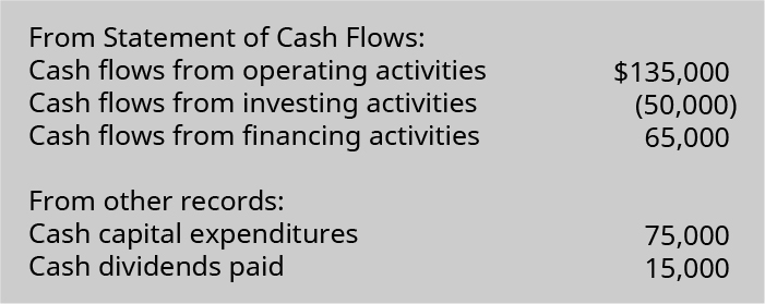 Statement of cash flows: Cash flow from operating activities $135,000 minus cash flows from investing activities of (50,000) plus cash flows from financing activities of 65,000. From other records: Cash capital expenditures 75,000 and cash dividends paid 15,000.