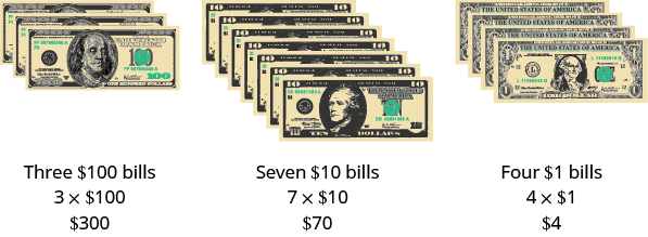 "An image of three stacks of American currency. First stack from left to right is a stack of 3 $100 bills, with label ""Three $100 bills, 3 times $100 equals $300"". Second stack from left to right is a stack of 7 $10 bills, with label ""Seven $10 bills, 7 times $10 equals $70"". Third stack from left to right is a stack of 4 $1 bills, with label ""Four $1 bills, 4 times $1 equals $4""."