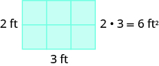 """An image of a rectangle containing 6 blocks, 2 feet tall and 3 feet wide. This image has the label """"2 times 3 = 6 feet squared""""."""