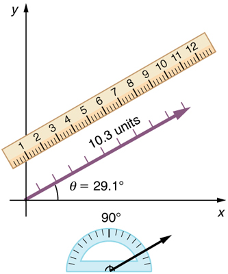 On a graph a vector is shown. It is inclined at an angle theta equal to twenty nine point one degrees above the positive x axis. A protractor is shown to the right of the x axis to measure the angle. A ruler is also shown parallel to the vector to measure its length. The ruler shows that the length of the vector is ten point three units.