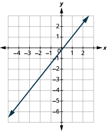 "The graph shows the x y-coordinate plane. The x-axis runs from -4 to 2. The y-axis runs from -5 to 2. A line passes through the points ""ordered pair -3, -4"" and ""ordered pair 1, 1""."