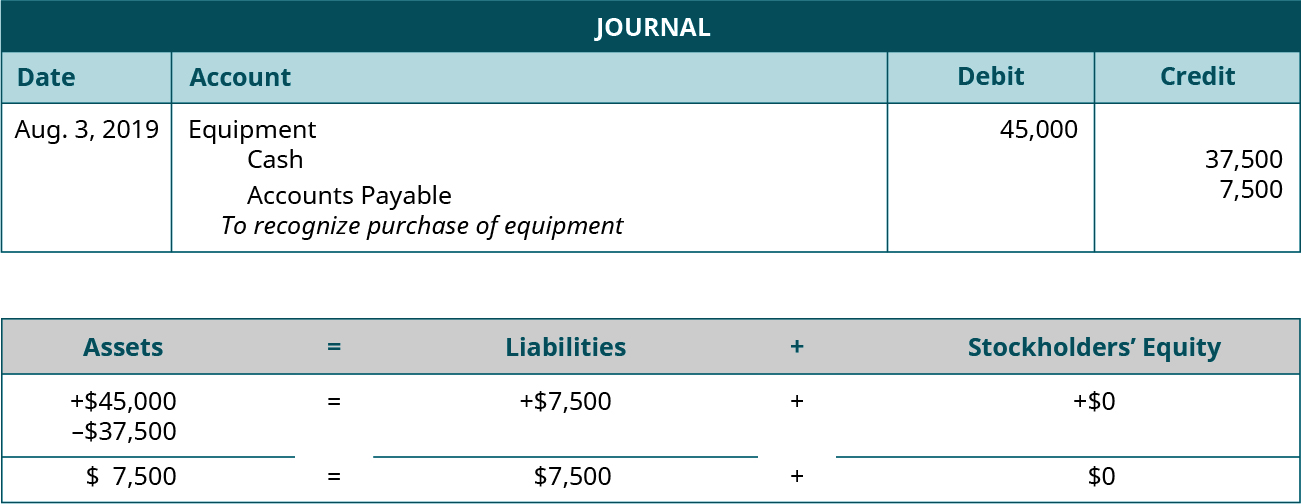 "Journal entry for August 3, 2019 debiting Equipment for 45,000 and crediting Cash for 37,500 and Accounts Payable for 7,500. Explanation: ""To recognize purchase of equipment."" Assets equal Liabilities plus Stockholders' Equity. Assets go up 45,000 and go down 37,500 equals Liabilities go up 7,500 plus Equity doesn't change. 7,500 equals 7,500 plus 0."