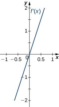 The function f'(x) is graphed. The function is linear and starts negative. It crosses the x axis at the origin.