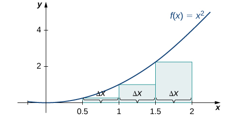 A graph of the left-endpoint approximation of the area under the curve f(x) = x^2 from 0 to 2 with endpoints spaced .5 units apart. The heights of the rectangle are determined by the values of the function at their left endpoints.