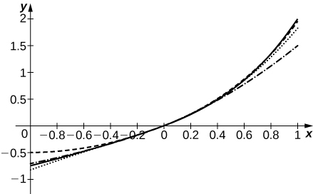 This is a graph of three curves. They are all increasing and become very close as the curves approach x = 0. Then they separate as x moves away from 0.