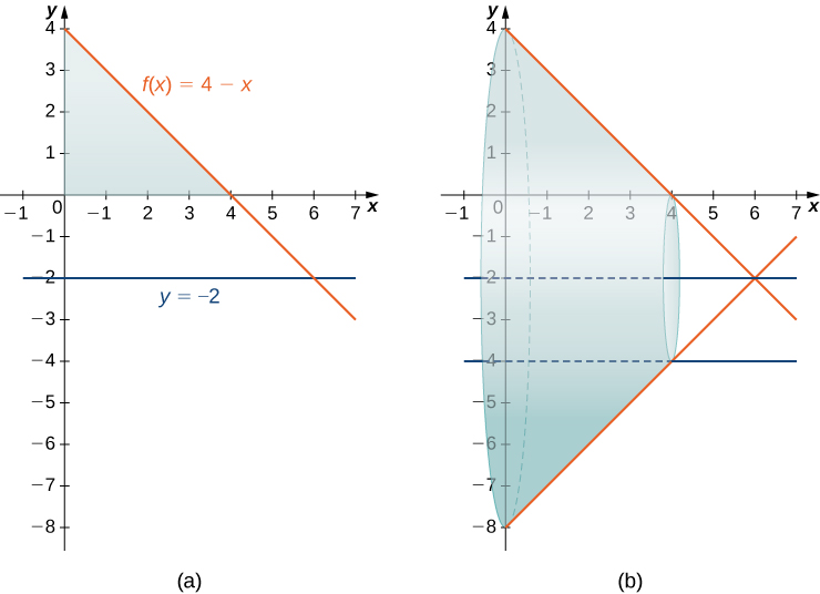 "This figure has two graphs. The first graph is labeled ""a"" and has the two curves f(x)=4-x and -2. There is a shaded region making a triangle bounded by the decreasing line f(x), the y-axis and the x-axis. The second graph is the same two curves. There is a solid formed by rotating the shaded region from the first graph around the line y=-2. There is a hollow cylinder inside of the solid represented by the lines y=-2 and y=-4."