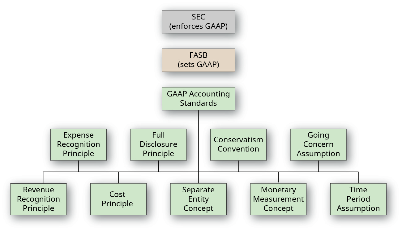 Hierarchical group of boxes representing the organizations that create generally accepted accounting principles (GAAP) and the principles, conventions, assumptions, and concepts that support GAAP. The top box is labeled SEC (enforces GAAP). The box below that is labeled FASB (sets GAAP). The box below that is labeled GAAP Accounting Standards. Below that are four boxes labeled left to right: Expense Recognition Principle; Full Disclosure Principle; Conservatism Convention; Going Concern Assumption. Below that are five boxes labeled left to right: Revenue Recognition Principle; Cost Principle; Separate Entity Concept; Monetary Measurement Concept; Time Period Assumption.