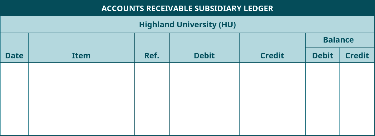 Accounts Receivable Subsidiary Ledger template. Highland University (HU). Seven columns, labeled left to right: Date, Item, Reference, Debit, Credit. The last two columns are headed Balance: Debit, Credit.
