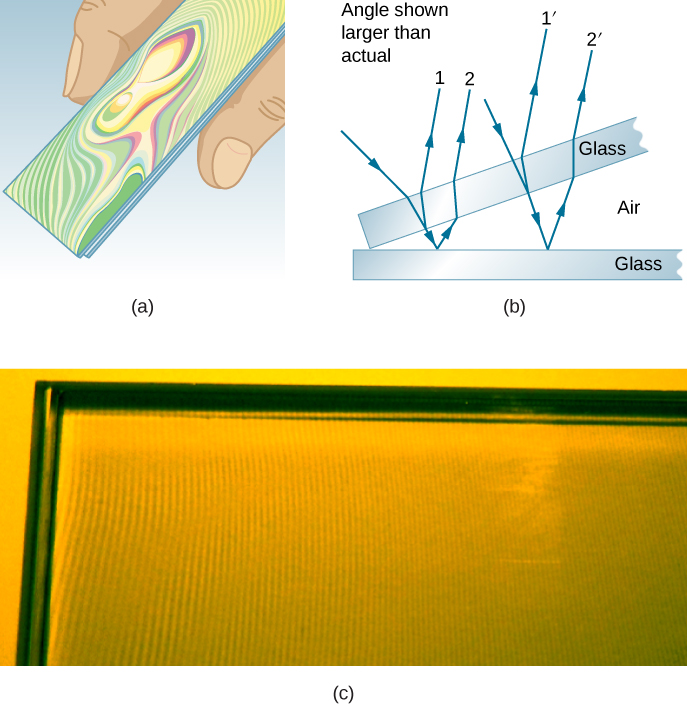 Picture A shows the drawing of two glass slides with the rainbow-color bands at the surface. Picture B shows two slides of glass touching each other at one end forming an air wedge. Travelling rays are reflected both by the top and the bottom slides. Picture C shows a photograph of an air wedge with the alternating bright and dark bands.