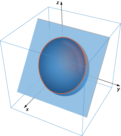 A diagram of an intersecting plane and ellipsoid in three dimensional space. There is an orange curve drawn to show the intersection.